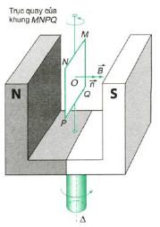 nguyên lý hoạt động của động cơ không đồng bộ