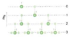 quá trình nhân số hạt tải điện trong chất khí