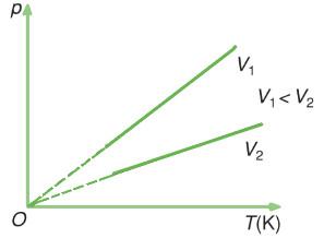 đường đẳng tích