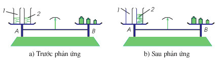 thí nghiệm định luật bảo toàn khối lượng
