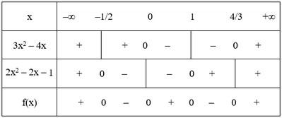 bảng xét dấu câu 2b bài 2 trang 105 sgk đại số 10