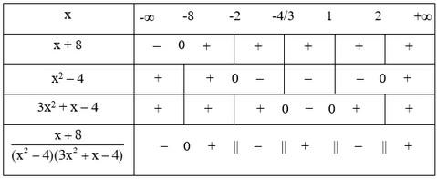 bảng xét dấu câu 3c bài 3 trang 105 sgk đại số 10