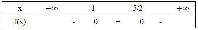 Bảng xét dấu câu b bài 1 trang 105 sgk đại số 10