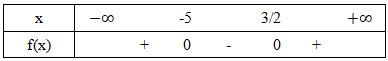 bảng xét dấu câu d bài 1 trang 105 sgk đại số 10