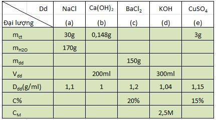 Cách Pha chế dung dịch theo nồng đồ cho trước và Cách tính để pha loãng dung dịch - Hóa 8 bài 43