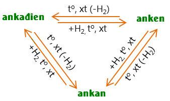 sự chuyển hóa giữa ankan anken và ankadien