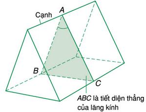 cấu tạo của lăng kính