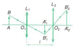 hệ thấu kính đồng trục ghép cách nhau