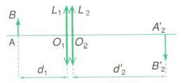 hệ 2 thấu kính đồng trục ghép sát nhau