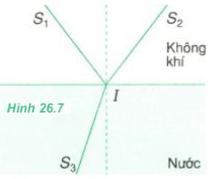 hình 26.7 trang 166 sgk vật lý 11