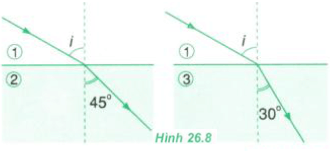 hình 26.8 trang 166 sgk vật lý 11