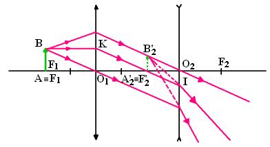 hình bài 3 trang 195 sgk vật lý 11