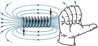 quy tắc nắm tay phải xác định chiều đường sức từ