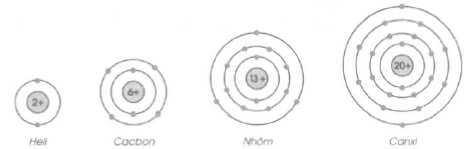 sơ đồ một số nguyên tử