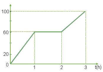 đồ thị bài 10 trang 15 sgk vật lý 10
