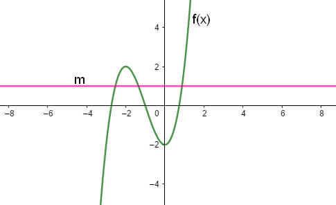 ví dụ 1 biện luận nghiệm pt theo m