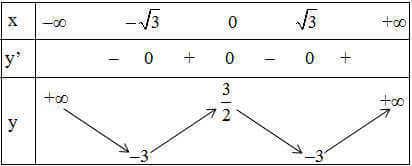 ví dụ 2 bảng biến thiên
