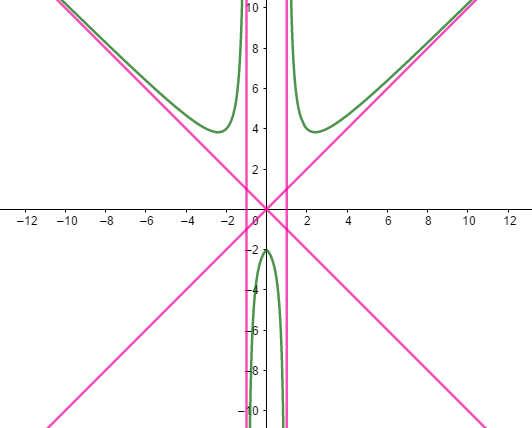 ví dụ 5 đồ thị hàm số chẵn