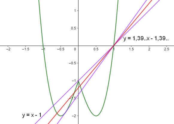 ví dụ 6 đồ thị hàm số chẵn