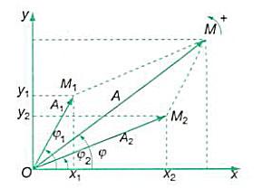 tổng hợp 2 dao động điều hòa