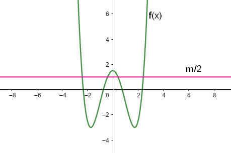 ví dụ 2 đồ thị hàm số