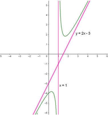ví dụ 3 đồ thị hàm số