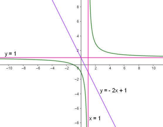 ví dụ 4 đồ thị hàm số