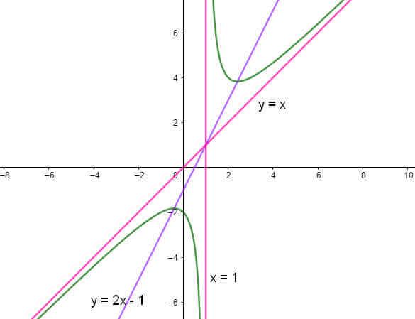 ví dụ 5 đồ thị hàm số