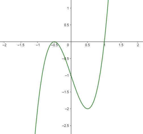 ví dụ 6 đồ thị hàm số