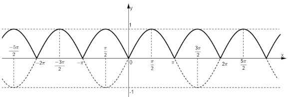 đồ thị hàm số trị tuyệt đối sinx
