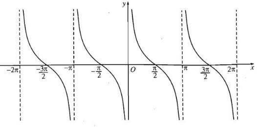 đồ thị hàm số y = cotx