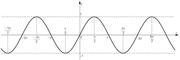 đồ thị hàm số y = sinx