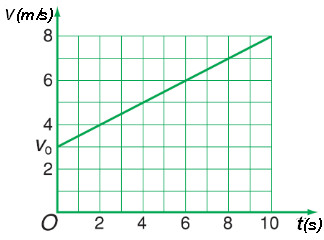 ddoof thị giữa vận tốc và thời gian