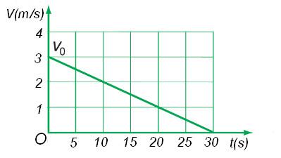 đồ thị giữa vận tốc và thời gian chuyển động nhanh dần đều