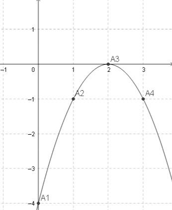 đồ thị hàm số bậc 2