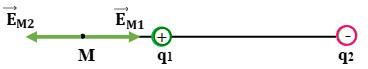 vector điện trường