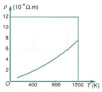 Sự biến thiên điện trở suất của Đồng theo nhiệt độ