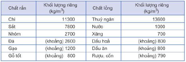 bảng khối lượng riêng của một số chất