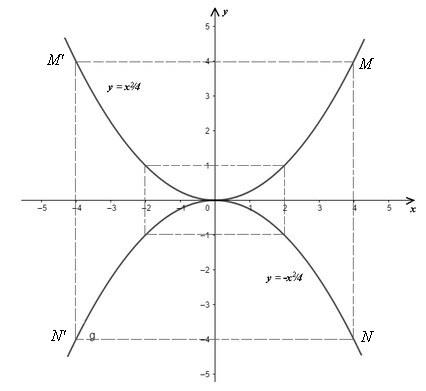 đồ thị hàm số bậc hai bài 54 skg toán 9