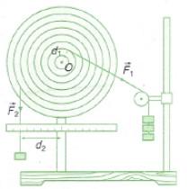 thí nghiệm về sự cân bằng của  vật có trục quay cố định
