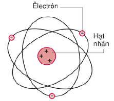 sơ lược về cấu tạo nguyên tử