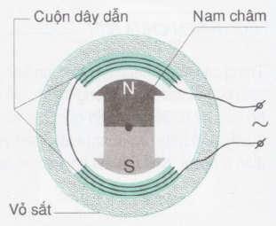 cấu tạo và hoạt động máy phát điện xoay chiều