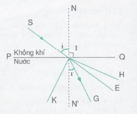 lời giải câu c4 trang 112 skg vật lý 9