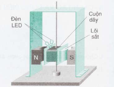 câu hỏi vận dụng dòng điện xoay chiều