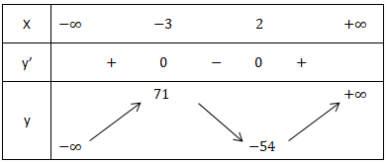 Ví dụ cực trị của hàm số