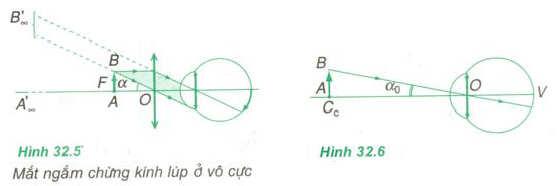 Số bội giác của kính lúp