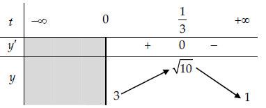 bảng biến thiên bài tập 4 phương trình mũ