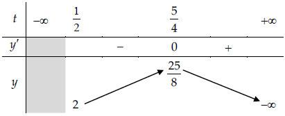 bảng biến thiên bài tập 3 phương trình mũ