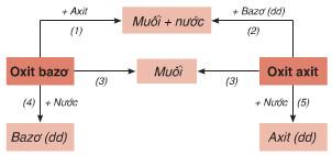 Tính chất hóa học của oxit