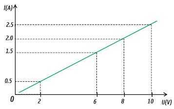 đồ thi cường độ dòng điện (I) và hiệu điện thế (U)